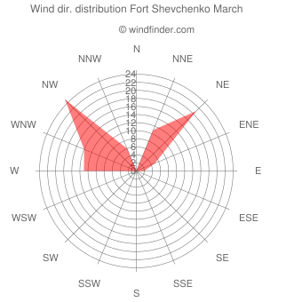 Wind direction distribution Fort Shevchenko March