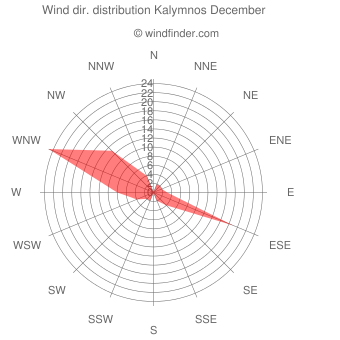 Wind direction distribution Kalymnos December