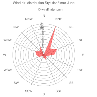 Wind direction distribution Stykkishólmur June