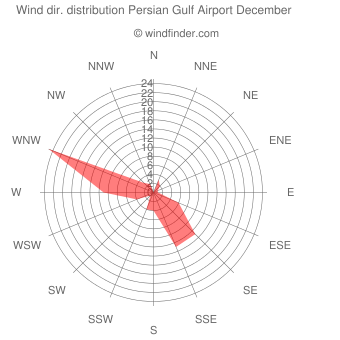 Wind direction distribution Persian Gulf Airport December