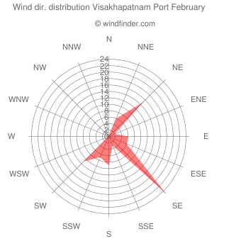 Wind direction distribution Visakhapatnam Port February