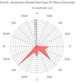 Wind direction distribution Mossel Bay/Cape St. Blaize December