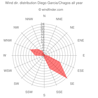 Annual wind direction distribution Diego Garcia/Chagos