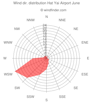 Wind direction distribution Hat Yai Airport June