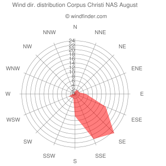 Wind direction distribution Corpus Christi NAS August