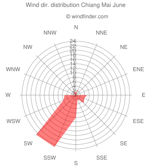 Wind direction distribution Chiang Mai June