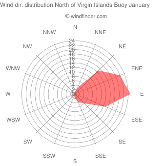 Wind direction distribution North of Virgin Islands Buoy January
