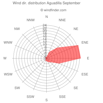 Wind direction distribution Aguadilla September