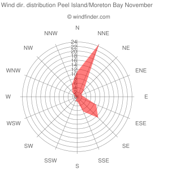 Wind direction distribution Peel Island/Moreton Bay November