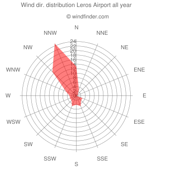 Annual wind direction distribution Leros Airport