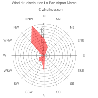 Wind direction distribution La Paz Airport March