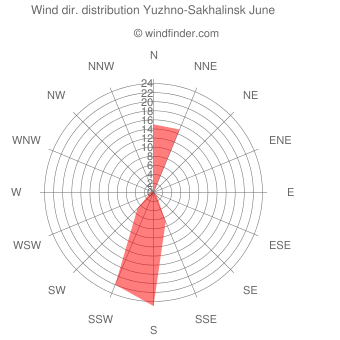Wind direction distribution Yuzhno-Sakhalinsk June