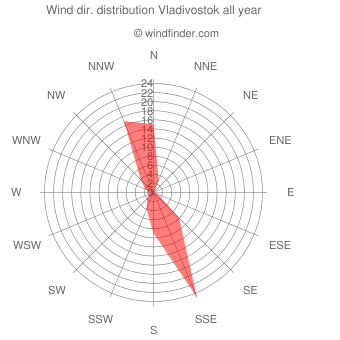 Annual wind direction distribution Vladivostok