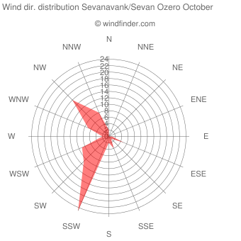 Wind direction distribution Sevanavank/Sevan Ozero October