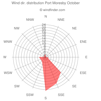 Wind direction distribution Port Moresby October
