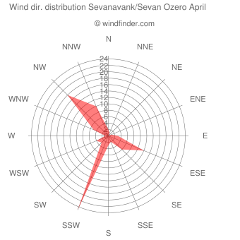 Wind direction distribution Sevanavank/Sevan Ozero April
