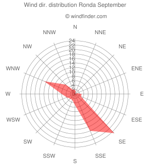 Wind direction distribution Ronda September