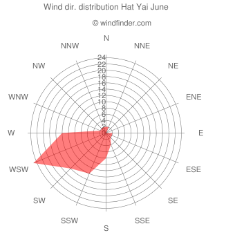 Wind direction distribution Hat Yai June