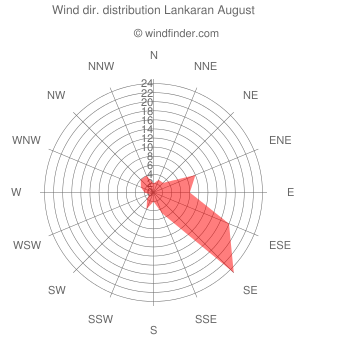 Wind direction distribution Lankaran August