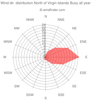 Annual wind direction distribution North of Virgin Islands Buoy