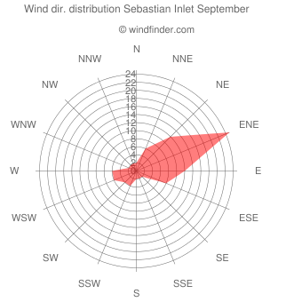 Wind direction distribution Sebastian Inlet September