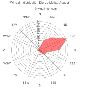 Wind direction distribution Djerba-Melitta August