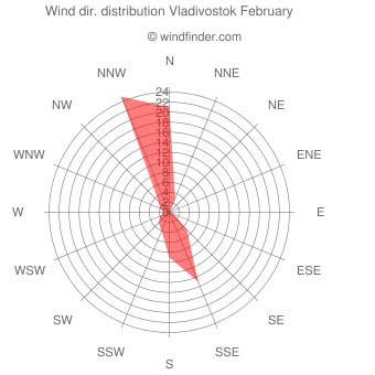 Wind direction distribution Vladivostok February