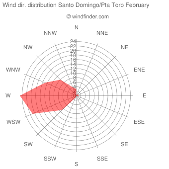Wind direction distribution Santo Domingo/Pta Toro February