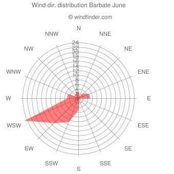 Wind direction distribution Barbate June