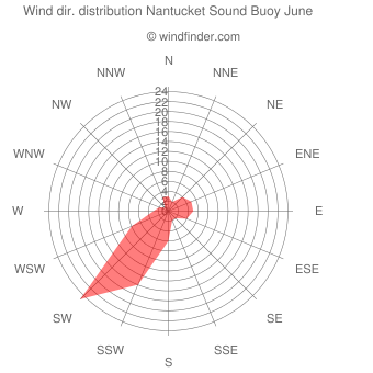 Wind direction distribution Nantucket Sound Buoy June