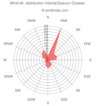 Wind direction distribution Infanta/Quezon October