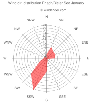 Wind direction distribution Erlach/Bieler See January