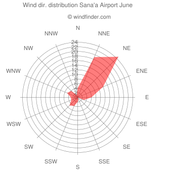 Wind direction distribution Sana'a Airport June