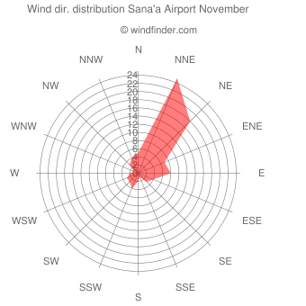 Wind direction distribution Sana'a Airport November