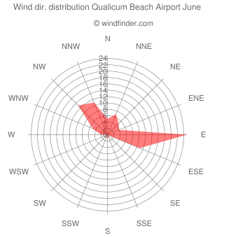 Wind direction distribution Qualicum Beach Airport June