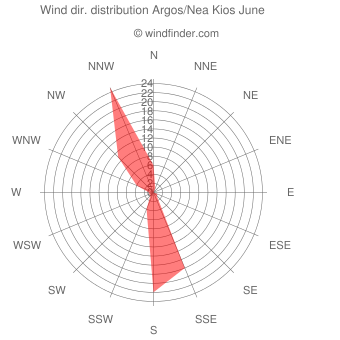 Wind direction distribution Argos/Nea Kios June