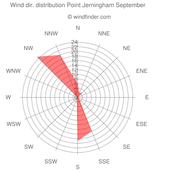 Wind direction distribution Point Jerningham September