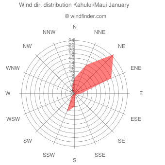 Wind direction distribution Kahului/Maui January