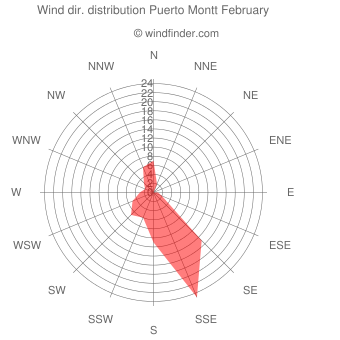 Wind direction distribution Puerto Montt February