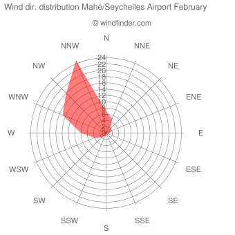 Wind direction distribution Mahé/Seychelles Airport February