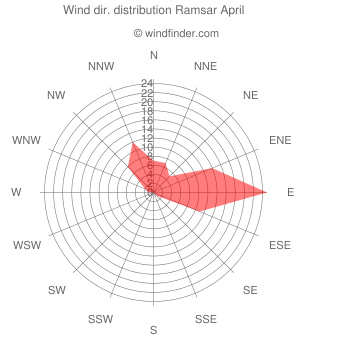 Wind direction distribution Ramsar April