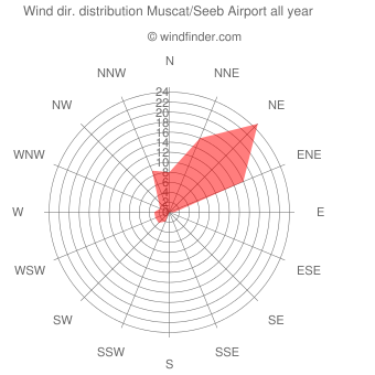 Annual wind direction distribution Muscat/Seeb Airport