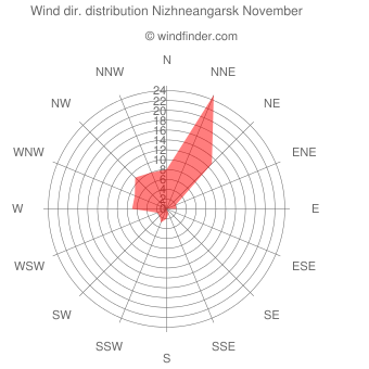 Wind direction distribution Nizhneangarsk November