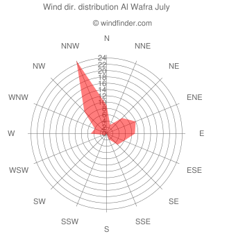 Wind direction distribution Al Wafra July