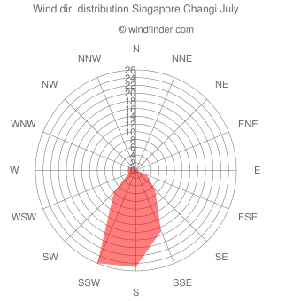 Wind direction distribution Singapore Changi July