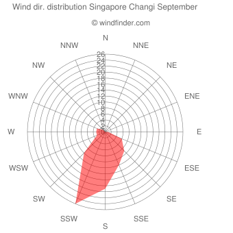 Wind direction distribution Singapore Changi September
