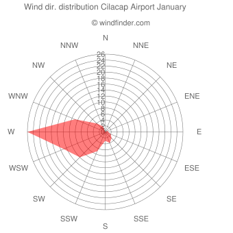 Wind direction distribution Cilacap Airport January