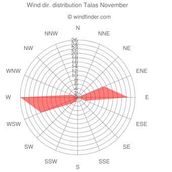 Wind direction distribution Talas November