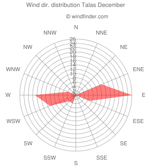Wind direction distribution Talas December