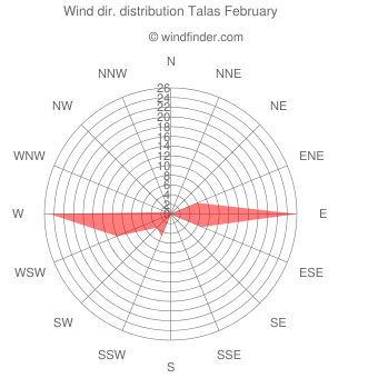 Wind direction distribution Talas February